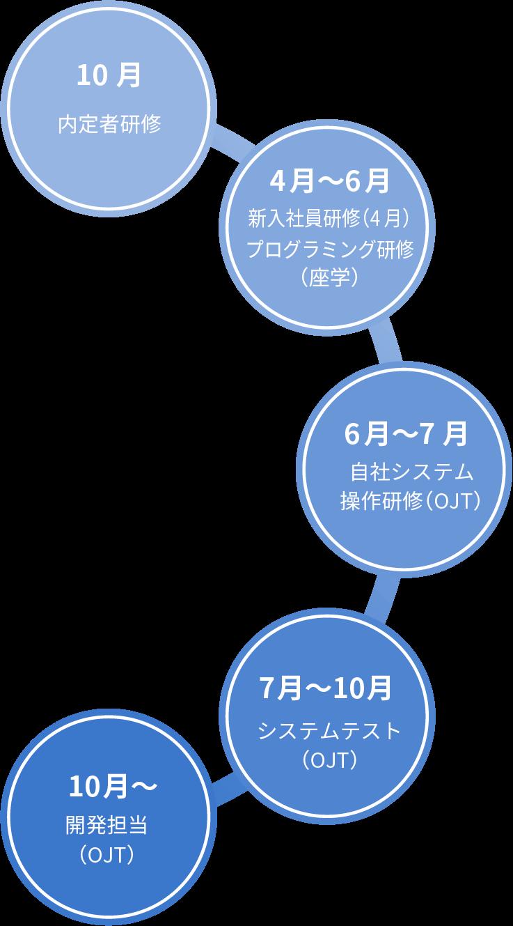 新卒社員研修イメージ