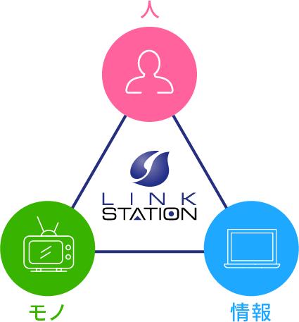 リンクステーションの社名の由来